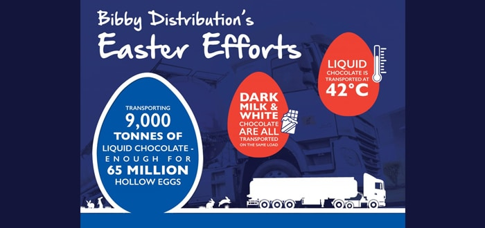 Bibby Distribution's Tankers Ensure Britain Is Stocked With Chocs For Easter.