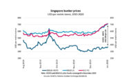 Low Sulphur Fuel Prices Rise USD 165 Per MT Through December In Singapore.